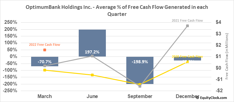 OptimumBank Holdings Inc. (NASD:OPHC) Free Cash Flow Seasonality