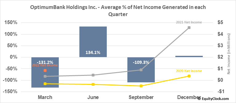 OptimumBank Holdings Inc. (NASD:OPHC) Net Income Seasonality