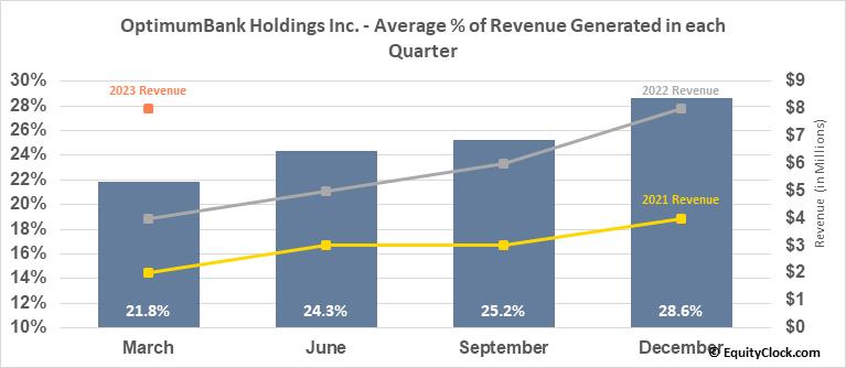 OptimumBank Holdings Inc. (NASD:OPHC) Revenue Seasonality
