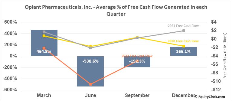 Opiant Pharmaceuticals, Inc. (NASD:OPNT) Free Cash Flow Seasonality