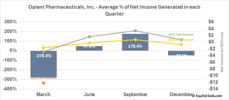 Opiant Pharmaceuticals, Inc. (NASD:OPNT) Net Income Seasonality