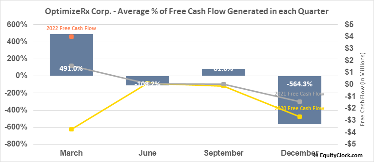 OptimizeRx Corp. (NASD:OPRX) Free Cash Flow Seasonality