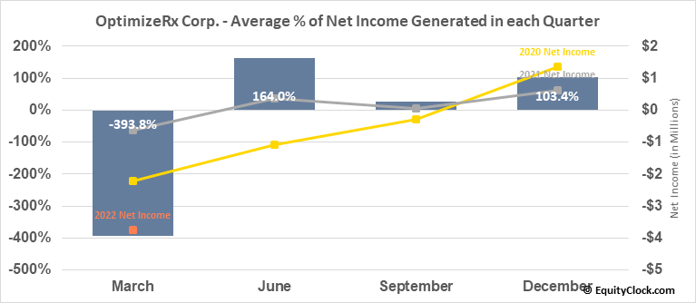 OptimizeRx Corp. (NASD:OPRX) Net Income Seasonality