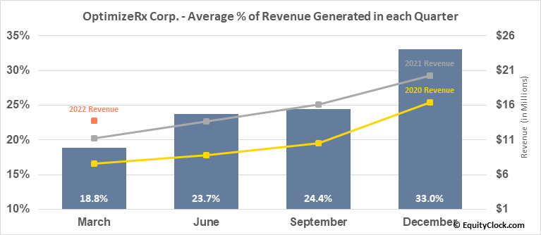 OptimizeRx Corp. (NASD:OPRX) Revenue Seasonality