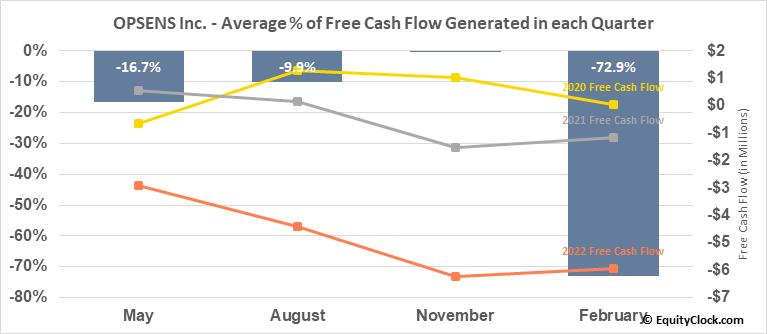 OPSENS Inc. (TSE:OPS.TO) Free Cash Flow Seasonality