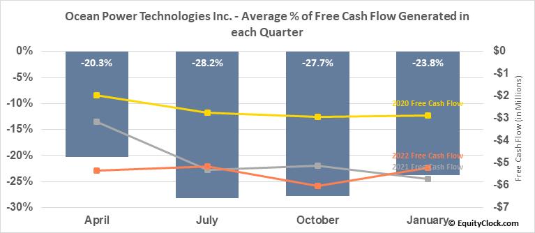 Ocean Power Technologies Inc. (NASD:OPTT) Free Cash Flow Seasonality