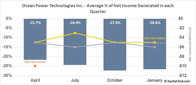 Ocean Power Technologies Inc. (NASD:OPTT) Net Income Seasonality