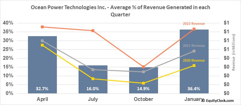 Ocean Power Technologies Inc. (NASD:OPTT) Revenue Seasonality