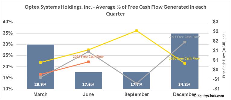 Optex Systems Holdings, Inc. (OTCMKT:OPXS) Free Cash Flow Seasonality