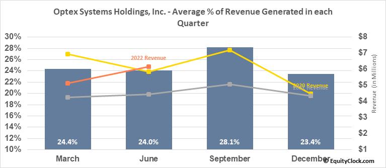 Optex Systems Holdings, Inc. (OTCMKT:OPXS) Revenue Seasonality