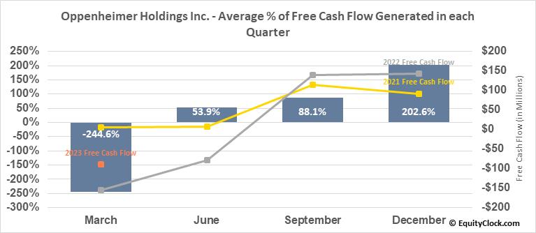 Oppenheimer Holdings Inc. (NYSE:OPY) Free Cash Flow Seasonality