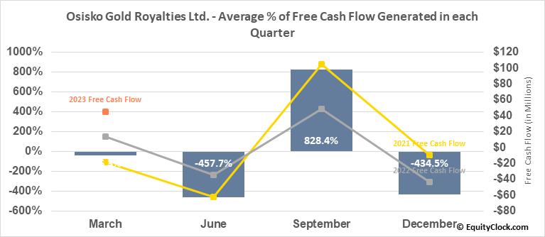 Osisko Gold Royalties Ltd. (TSE:OR.TO) Free Cash Flow Seasonality