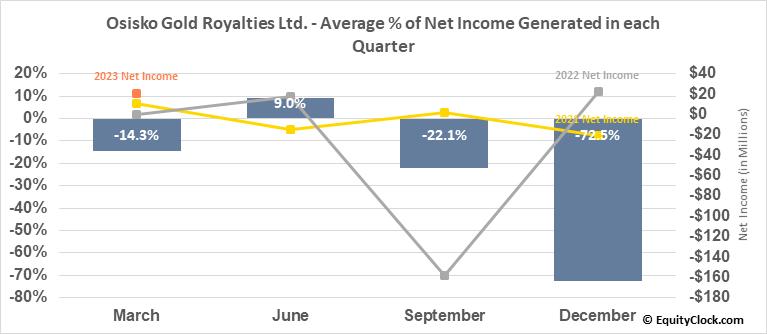 Osisko Gold Royalties Ltd. (TSE:OR.TO) Net Income Seasonality