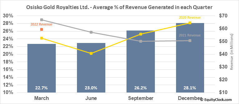 Osisko Gold Royalties Ltd. (TSE:OR.TO) Revenue Seasonality
