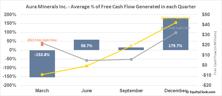 Aura Minerals Inc. (TSE:ORA.TO) Free Cash Flow Seasonality