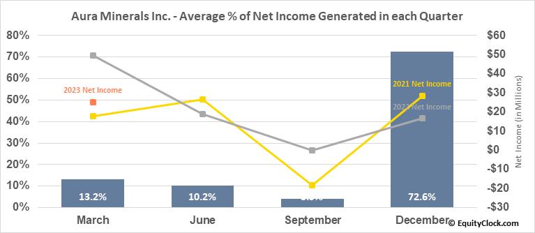Aura Minerals Inc. (TSE:ORA.TO) Net Income Seasonality