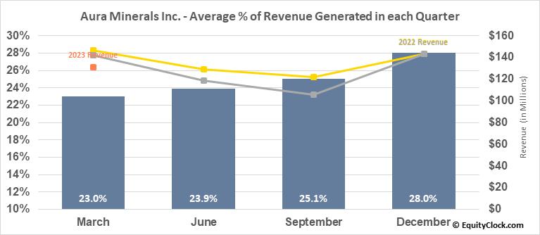 Aura Minerals Inc. (TSE:ORA.TO) Revenue Seasonality