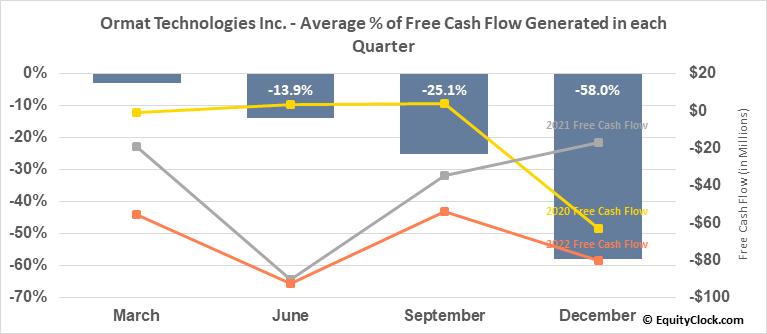 Ormat Technologies Inc. (NYSE:ORA) Free Cash Flow Seasonality