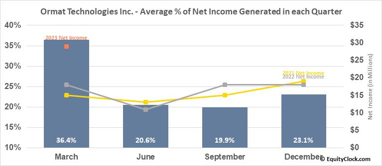 Ormat Technologies Inc. (NYSE:ORA) Net Income Seasonality