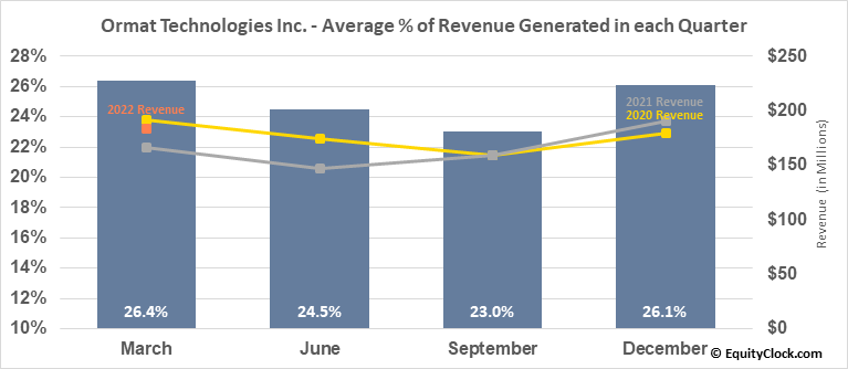 Ormat Technologies Inc. (NYSE:ORA) Revenue Seasonality