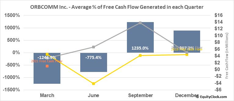 ORBCOMM Inc. (NASD:ORBC) Free Cash Flow Seasonality