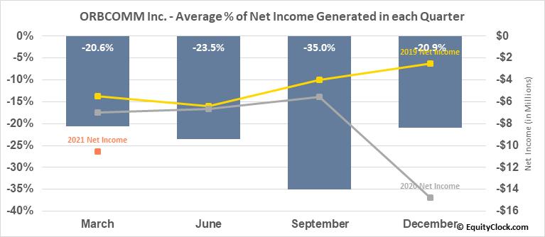ORBCOMM Inc. (NASD:ORBC) Net Income Seasonality