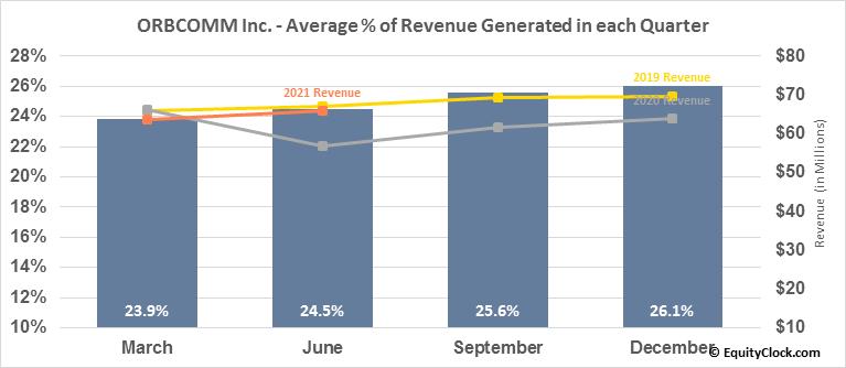 ORBCOMM Inc. (NASD:ORBC) Revenue Seasonality