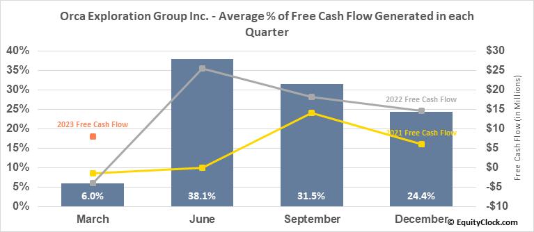 Orca Exploration Group Inc. (TSXV:ORC/B.V) Free Cash Flow Seasonality