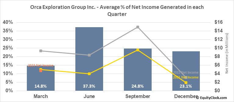 Orca Exploration Group Inc. (TSXV:ORC/B.V) Net Income Seasonality