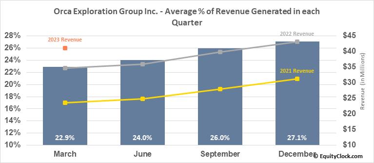 Orca Exploration Group Inc. (TSXV:ORC/B.V) Revenue Seasonality