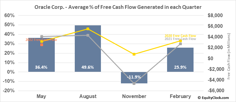 Oracle Corp. (NYSE:ORCL) Free Cash Flow Seasonality