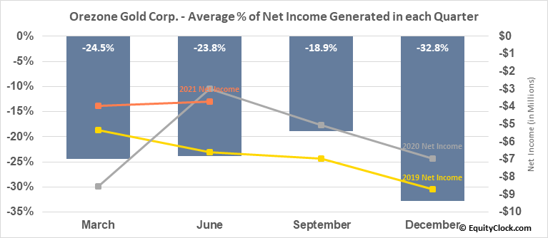 Orezone Gold Corp. (TSXV:ORE.V) Net Income Seasonality
