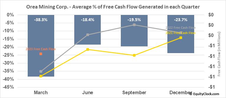 Orea Mining Corp. (TSE:OREA.TO) Free Cash Flow Seasonality