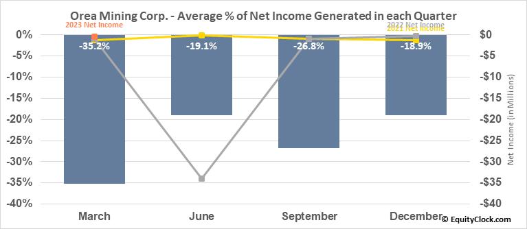 Orea Mining Corp. (TSE:OREA.TO) Net Income Seasonality
