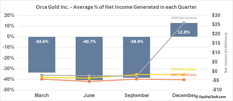 Orca Gold Inc. (TSXV:ORG.V) Net Income Seasonality