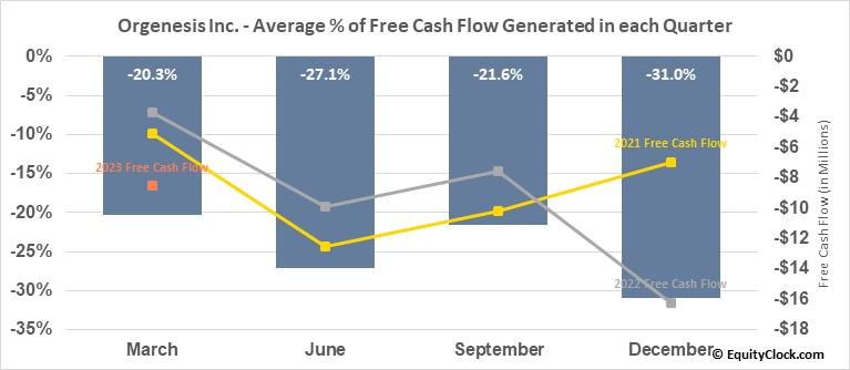 Orgenesis Inc. (NASD:ORGS) Free Cash Flow Seasonality