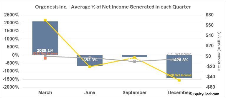 Orgenesis Inc. (NASD:ORGS) Net Income Seasonality