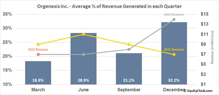 Orgenesis Inc. (NASD:ORGS) Revenue Seasonality