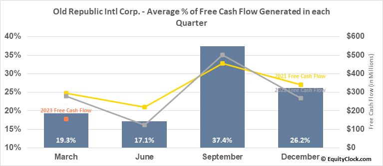 Old Republic Intl Corp. (NYSE:ORI) Free Cash Flow Seasonality