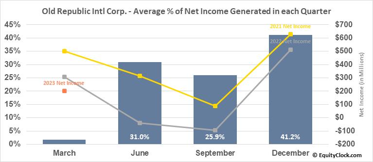 Old Republic Intl Corp. (NYSE:ORI) Net Income Seasonality