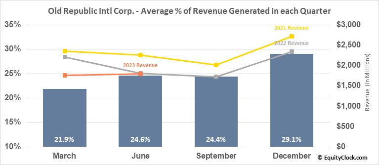Old Republic Intl Corp. (NYSE:ORI) Revenue Seasonality