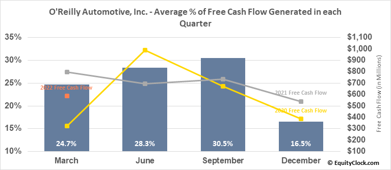 O'Reilly Automotive, Inc. (NASD:ORLY) Free Cash Flow Seasonality