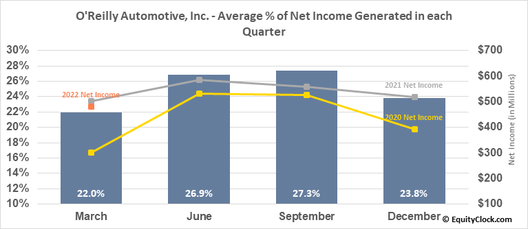 O'Reilly Automotive, Inc. (NASD:ORLY) Net Income Seasonality