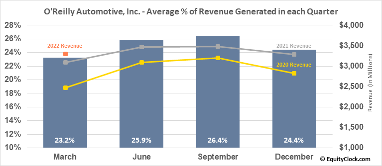 O'Reilly Automotive, Inc. (NASD:ORLY) Revenue Seasonality