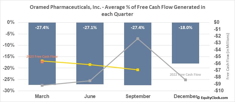 Oramed Pharmaceuticals, Inc. (NASD:ORMP) Free Cash Flow Seasonality