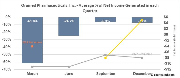 Oramed Pharmaceuticals, Inc. (NASD:ORMP) Net Income Seasonality