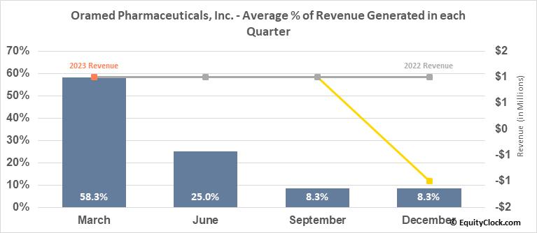 Oramed Pharmaceuticals, Inc. (NASD:ORMP) Revenue Seasonality