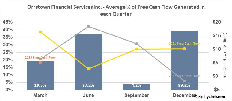 Orrstown Financial Services Inc. (NASD:ORRF) Free Cash Flow Seasonality