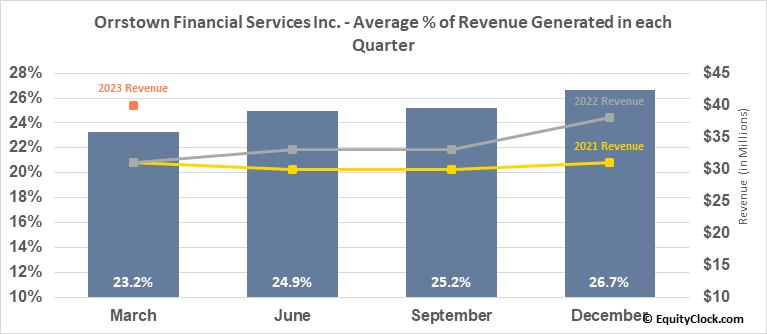Orrstown Financial Services Inc. (NASD:ORRF) Revenue Seasonality