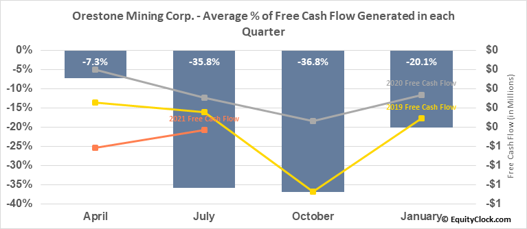 Orestone Mining Corp. (TSXV:ORS.V) Free Cash Flow Seasonality